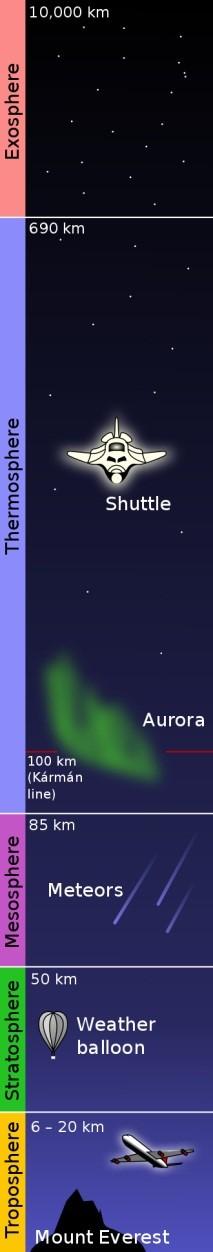 لایه های اتمسفر زمین (فضانورد شدن؛به حقیقت پیوستن یک رویای دیرینه)